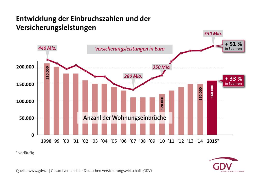 Säulendiagramm zur historischen Entwicklung der Wohnungseinbrüche und der Schadenshöhen