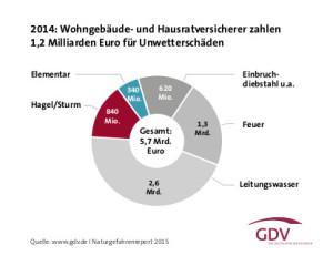 Statistik der GDV zu den bezahlten Schadensfällen 2014, die von wohngebäude- und Hausratversicherungenbezahlt wurden